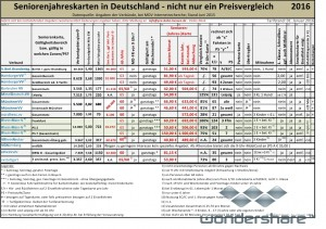 Bericht Seniorenkarte Deutschland - Tabelle 2016-02-01