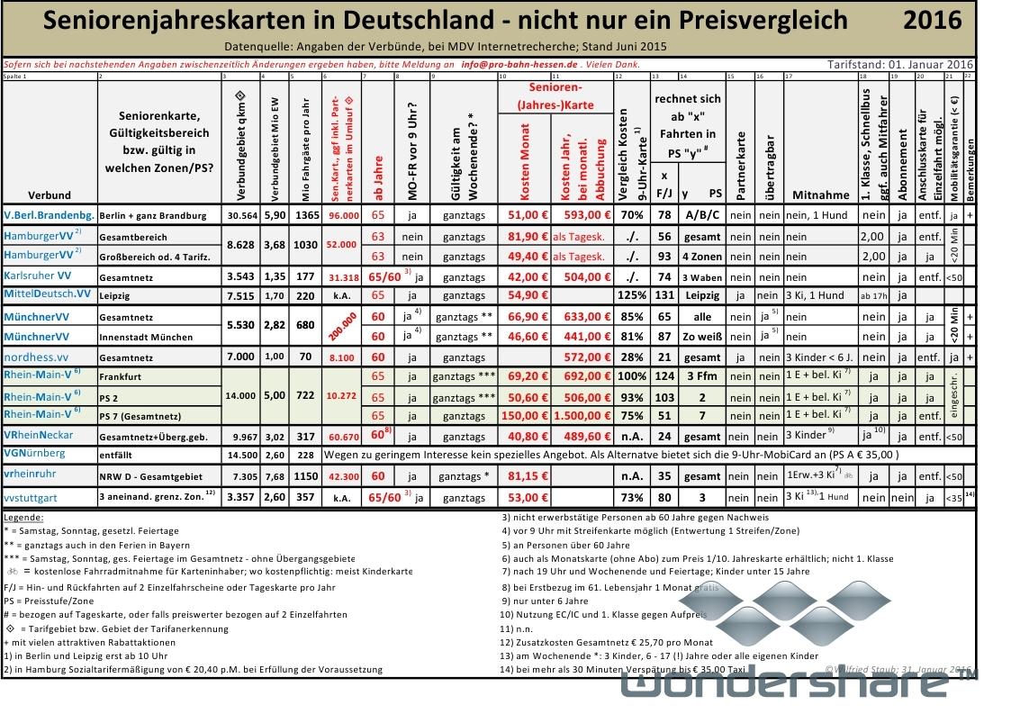 seniorenkarte deutsche bahn